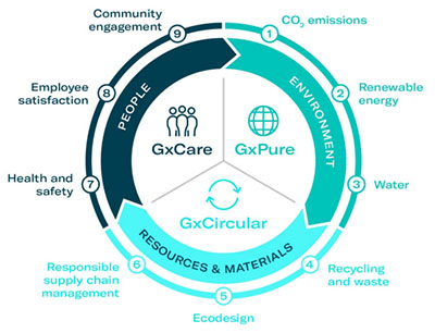 Gerresheimer's new sustainability program consists of three pillars: GxPure, GxCircular and GxCare and includes nine focus topics