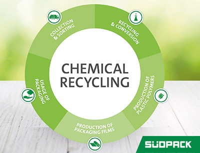 Working together for a circular economy with chemical recycling