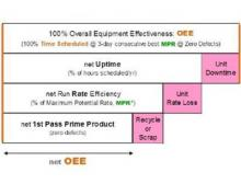 OEE Overview